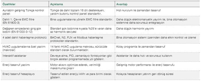 ABB ACH550-01 Özellikler