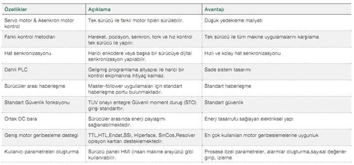 ABB ACSM1 Özellikleri